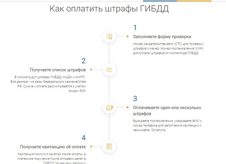Как оплатить штраф от ГИБДД онлайн